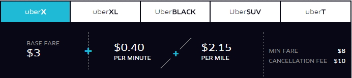 Uber NYC fares