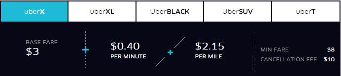 Uber NYC fares