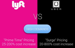 Lyft vs Uber surge pricing